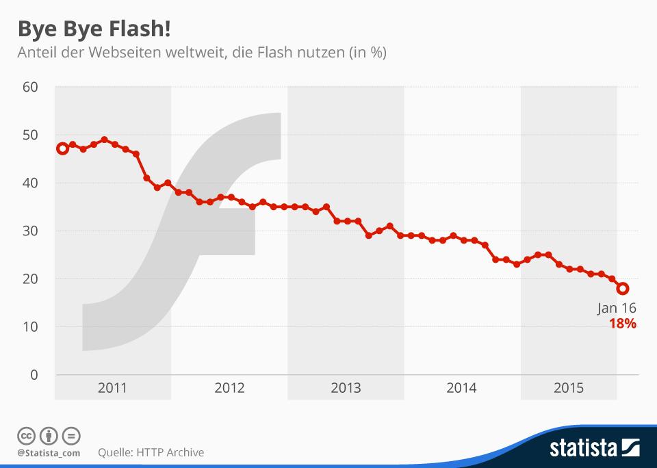 infografik_3798_flash_nutzung_von_webseiten_n